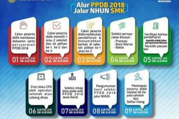 PPDB Jawa Barat 2018 Jalur NHUN